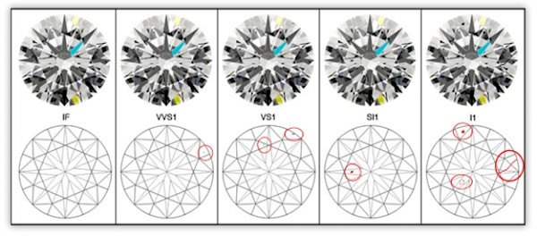Diamond Clarity p1 Diamond Clarity is All About